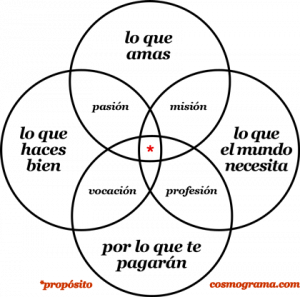 How to find purpose in your life - The Zuzunaga Venn Diagram of Purpose